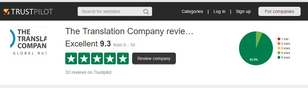 Trustpilot Reviews for The Translation Company Group LLC