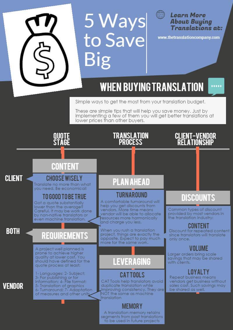 Infographics - 5 Ways to Save Big