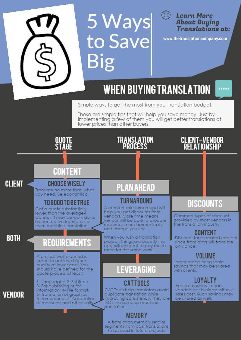 Infographics - 5 Ways to Save Big