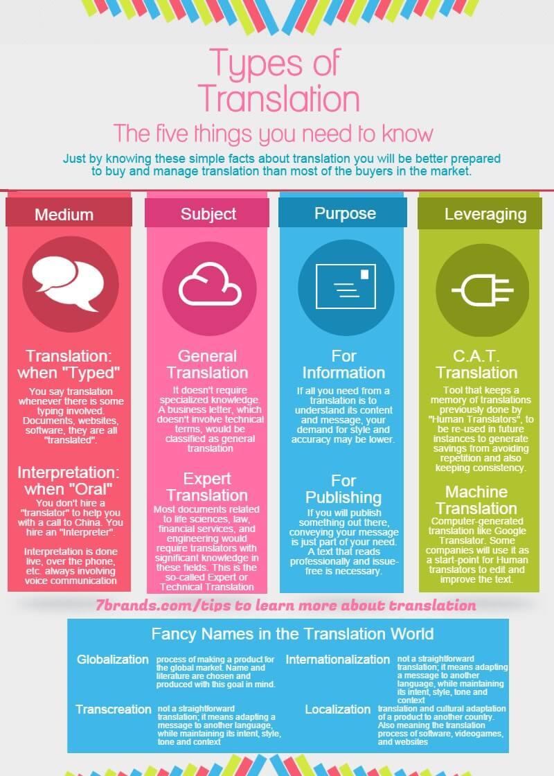 Infographics - Types of Translation