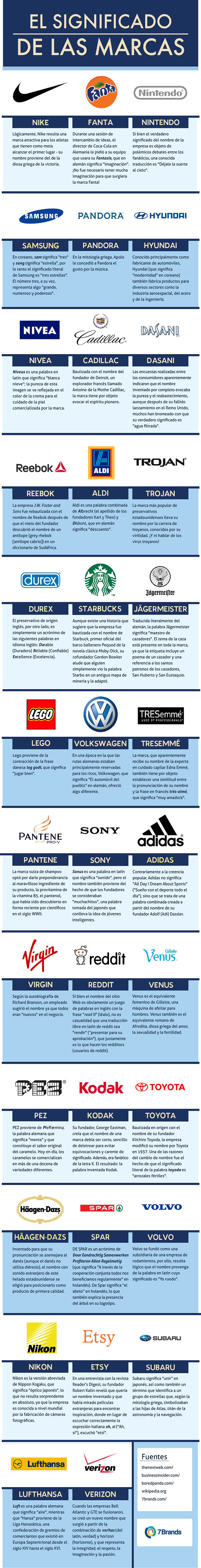 meaning of brand names_ES