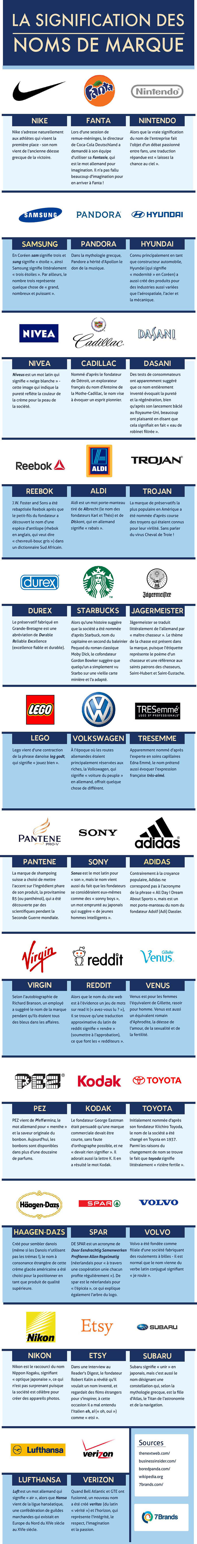 Translation of The Meaning of Brand Names into French