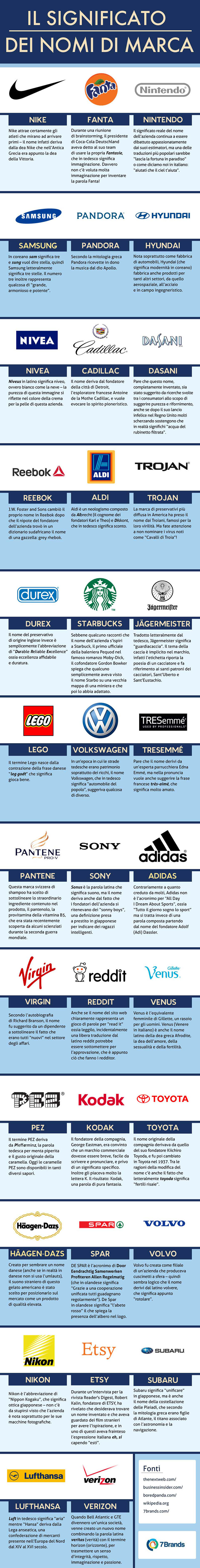 meaning of brand names_IT