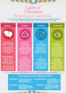 Infographics - Types of Translation