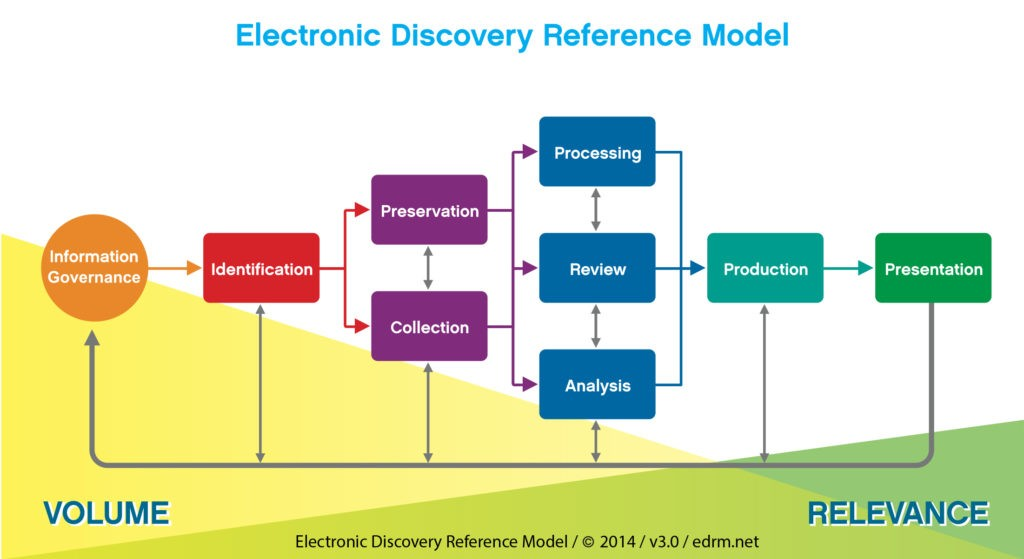 EDRM - Electronic Discovery Reference Model